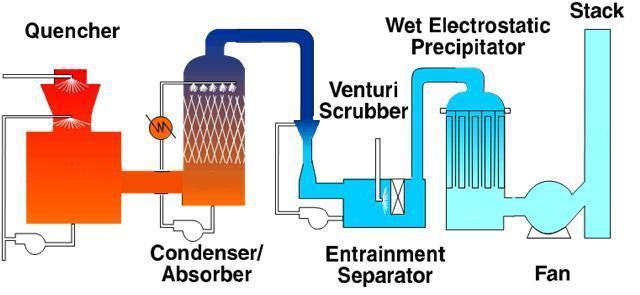 Particulate Scrubber