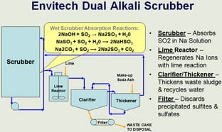 Envitech's Dual Alkali Scrubber Reduces SO2 Greater than 90%