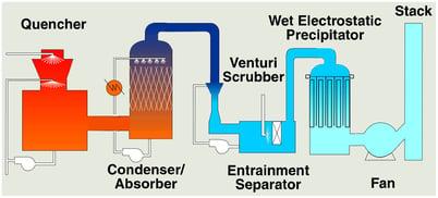 Env wet scrubber arrangement