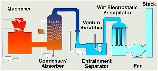 Env wet scrubber arrangement