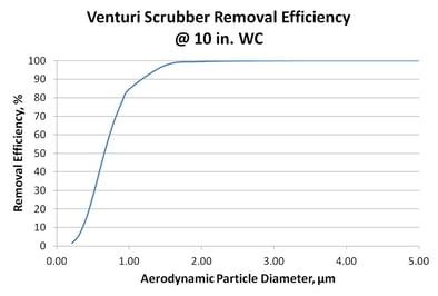 Envitech_10_in_Venturi_curve.jpg